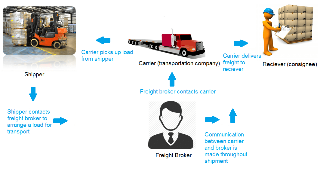 how to become a freight broker truckfreighter com rh truckfreighter com Freight Brokers Courses freight broker training guide download free