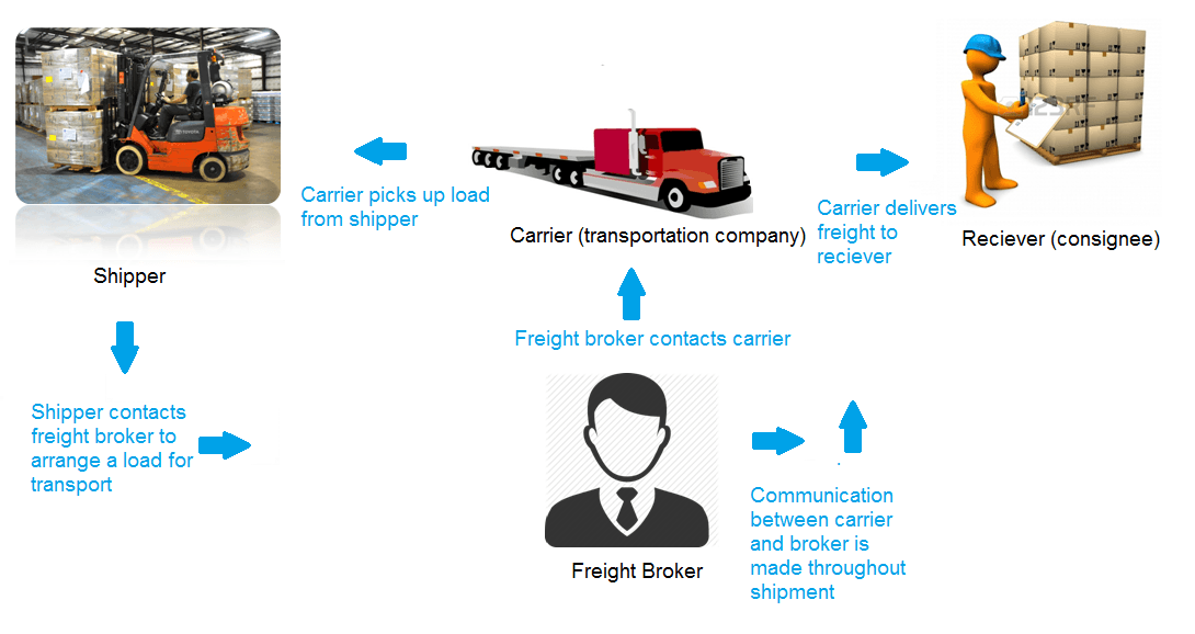 How To Become A Freight Broker Training Guide
